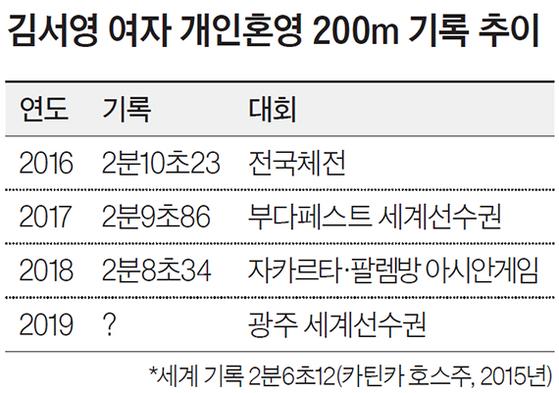 김서영 여자 개인혼영 200m 기록 추이