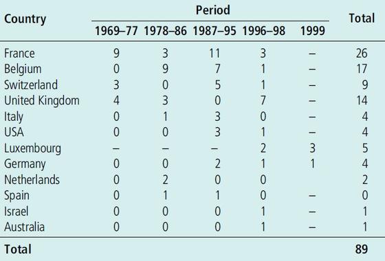 1969년~1999년 '에어포트 말라리아' 발병 사례. [자료 WHO]