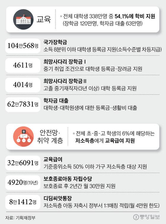 그래픽=김영희 02@joongang.co.kr