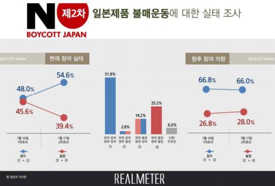 2차 일본제품 불매운동 여론조사 결과. [사진 리얼미터 제공]