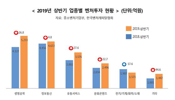 올해 상반기 업종별 벤처투자 현황 [자료 중소벤처기업부]