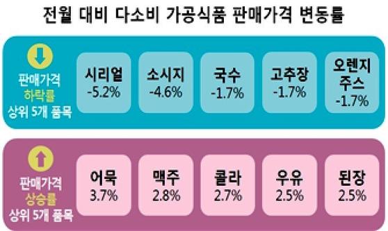 한국소비자원이 발표한 6월 가공식품 판매가격. [사진 한국소비자원]