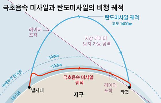 그래픽=최종윤 yanjj@joongang.co.kr