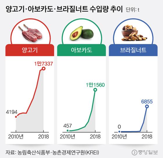 0t → 6855t 수입 6년새 폭증…낯선 외국식품의 안방 상륙