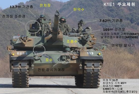 13일 혹한기 훈련에 참여한 제3기갑여단 소속 K1E1 전차 주요제원 [박용한]