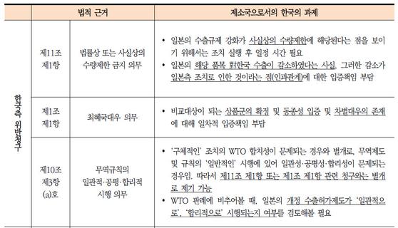 WTO 韓日 법리공방…한국의 '창'은 GATT '11조1항' 등 3개