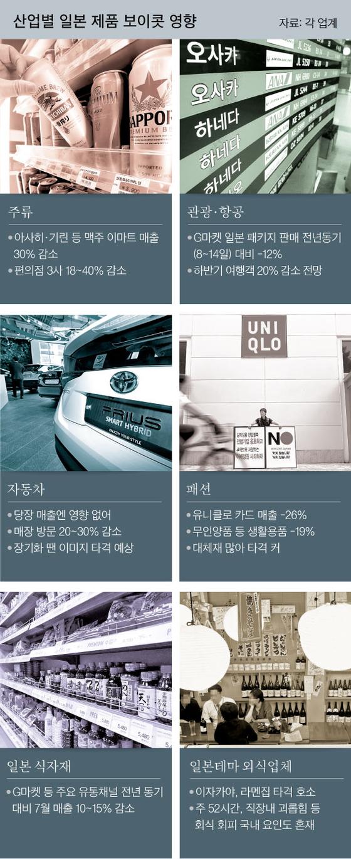 일본맥주 -40% 유니클로 -26%, 수치로 나타난 보이콧 재팬