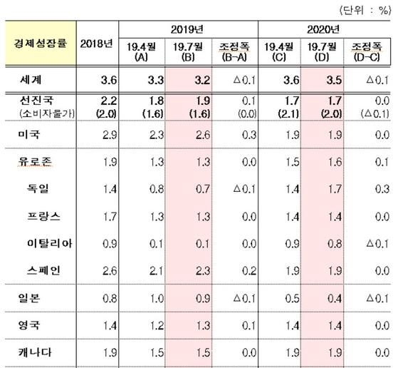 IMF, 세계성장률 4차례 내려 3.2% 전망…한국에 악재