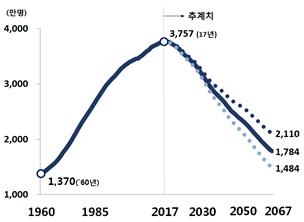 생산연령인구,1960-2067년 *도표출처:통계청