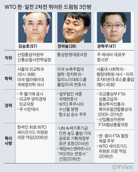 오늘밤, 한·일 WTO 대격돌···'미스터 디테일' 김승호 나선다