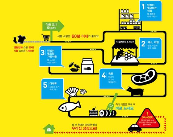 식품의약품안전처가 24일 공개한 안전한 장보기 순서. [식품의약품안전처]