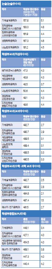 2019학년도 한국산업기술대 최종 등록자 점수·등급(평균) [자료: 한국산업기술대]