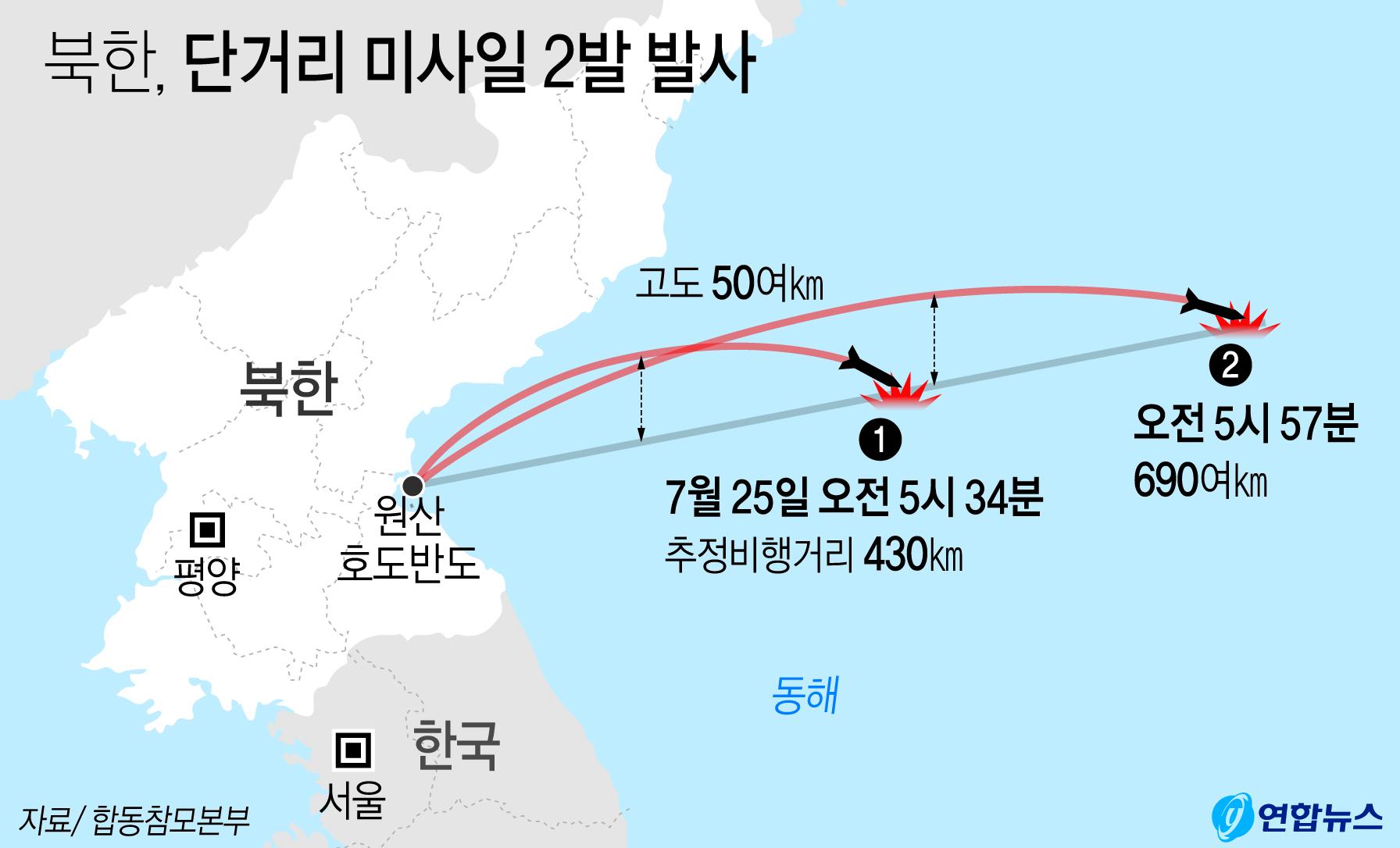 북한은 25일 강원도 원산 호도반도 일대에서 신형 단거리 미사일 2발을 발사했다. 첫 번째는 430㎞를 비행했으나, 두 번째 미사일은 690여㎞를 날아가 새로운 형태의 미사일로 분석됐다. [연합뉴스]