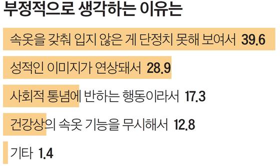 단위: %, 자료: 전국 10~60대 남녀 1756명 대상, SM C&C 설문조사 플랫폼 '틸리언 프로' 조사