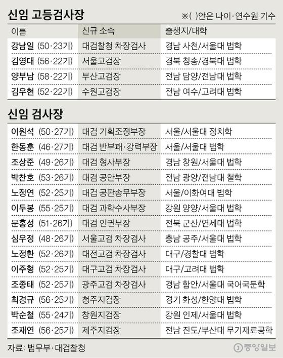 신임 고등검사장·검사장. 그래픽=신재민 기자 shin.jaemin@joongang.co.kr