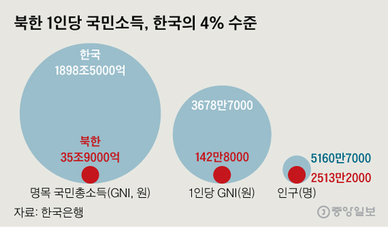 북한 1인당 국민소득, 한국의 4% 수준