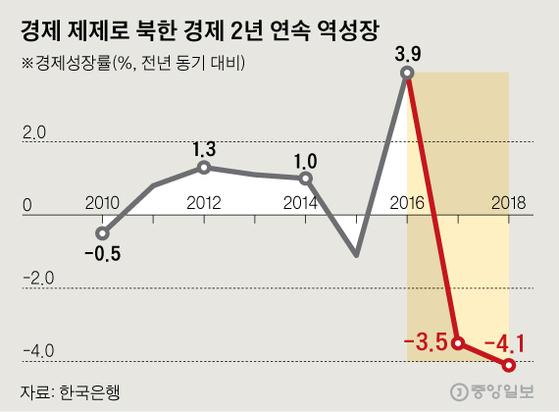 경제 제제로 북한 경제 2년 연속 역성장. 그래픽=신재민 기자 shin.jaemin@joongang.co.kr