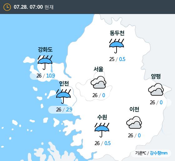 2019년 07월 28일 7시 수도권 날씨