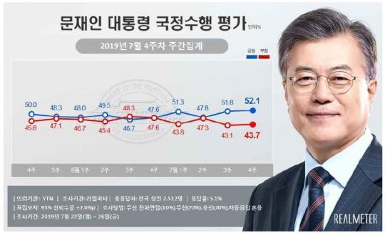 7월 4주차 문재인 대통령 지지율 여론조사 결과. [자료 리얼미터]
