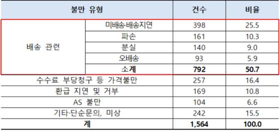 2017년 1월부터 지난 5월까지 접수된 해외직구 배송대행 서비스 관련 불만. 단위: 건, % [한국소비자원]