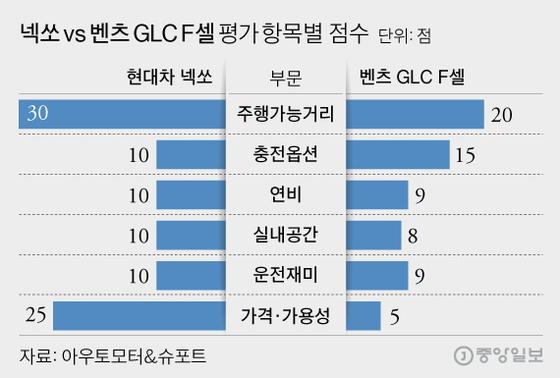 넥쏘 vs 벤츠 GLC F셀 평가 항목별 점수, 그래픽=김영희 02@joongang.co.kr