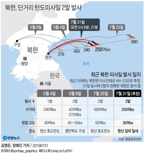 """합참은 """"우리 군은 오늘 오전 5시 6분, 5시 27분경에 북한이 원산 갈마 일대에서 동북방 해상으로 발사한 단거리 탄도미사일 2발을 포착했다""""고 밝혔다.   [연합뉴스]"""