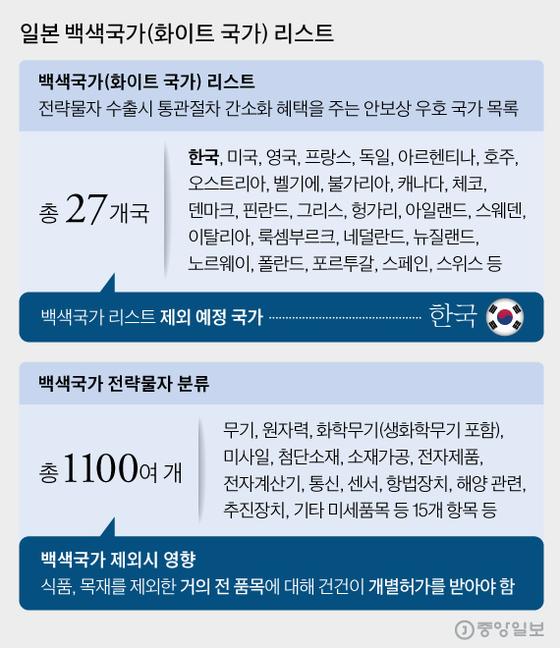 일본 백색국가(화이트 국가) 리스트, 그래픽=김영희 02@joongang.co.kr