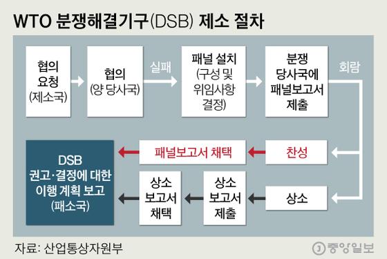 WTO 분쟁해결기구(DSB) 제소 절차. 그래픽=심정보 shim.jeongbo@joongang.co.kr