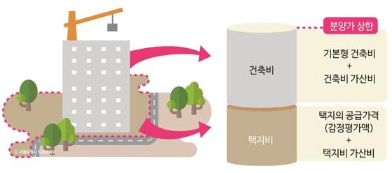 [자료 서울도시계획포털]
