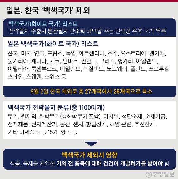일본 백색국가 리스트.김경진 기자