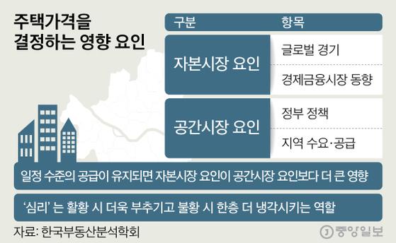 주택가격을 결정하는 요인. 그래픽=심정보 shim.jeongbo@joongang.co.kr