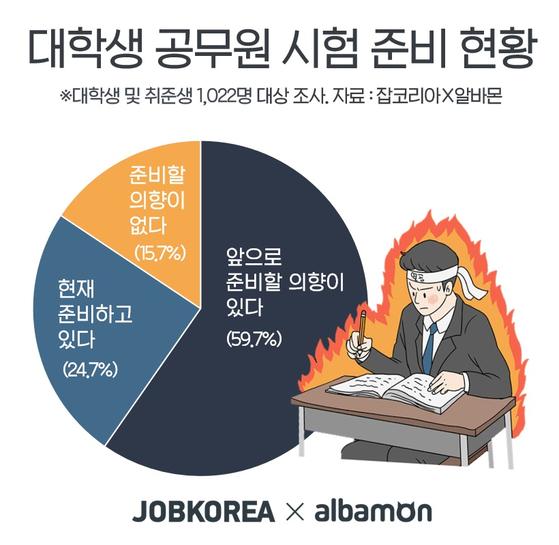 대학생·올해 졸업한 취업준비생 24.7% '공무원 시험 준비중' [자료 잡코리아X알바몬]