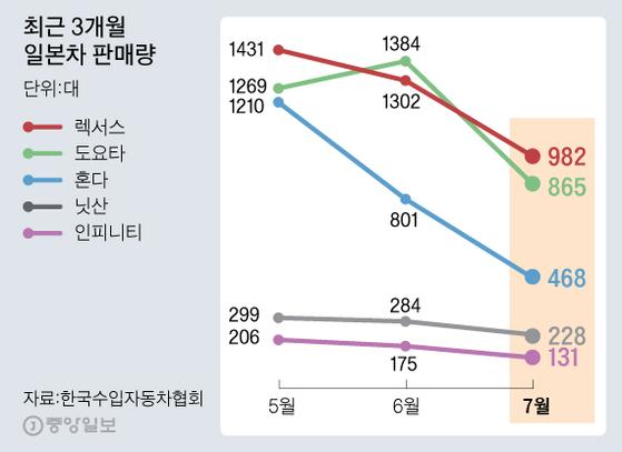 최근 3개월 일본차 판매량. 그래픽=김주원 기자 zoom@joongang.co.kr