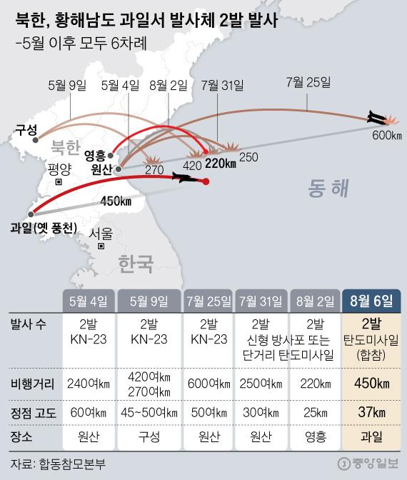 5월 이후 6차례 쏜 북한 발사체. 신재민 기자