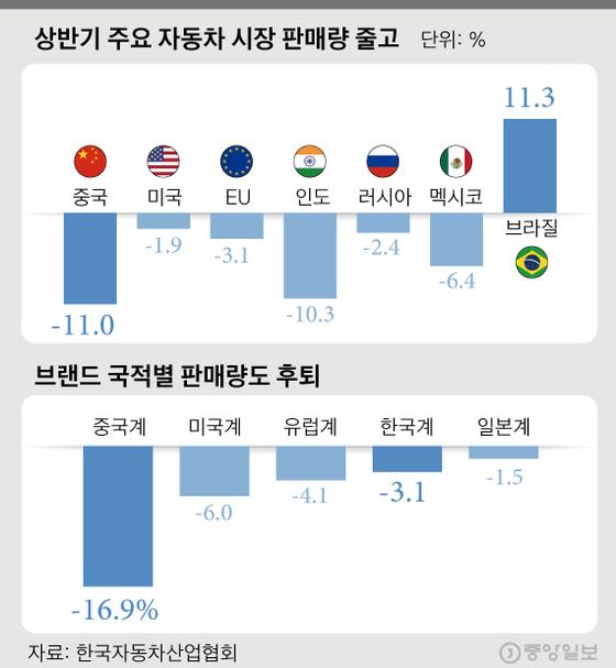 주요 자동차 시장 판매량 감소. 그래픽=김경진 기자 capkim@joongang.co.kr