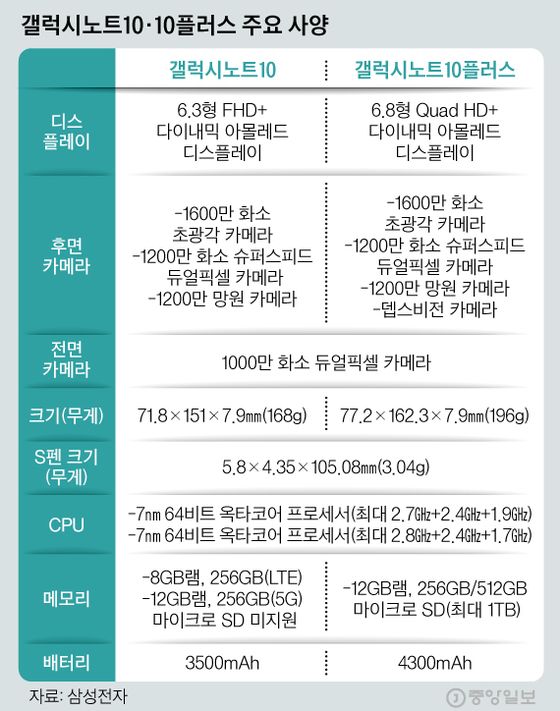갤럭시노트10 주요 사양. 그래픽=김경진 기자 capkim@joongang.co.kr