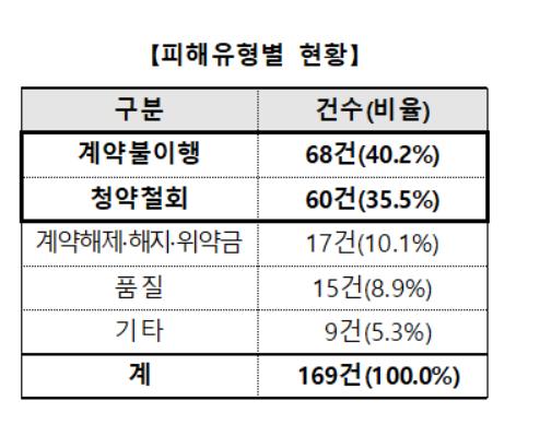 2016~2018년 한국소비자원 접수 소셜미디어 마켓 피해 유형. 자료:한국소비자원