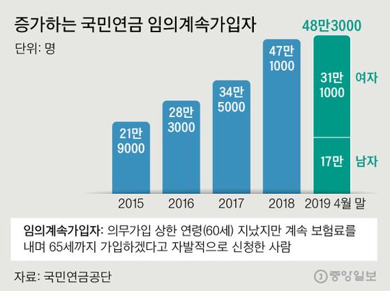 증가하는 국민연금 임의계속가입자. 그래픽=신재민 기자 shin.jaemin@joongang.co.kr