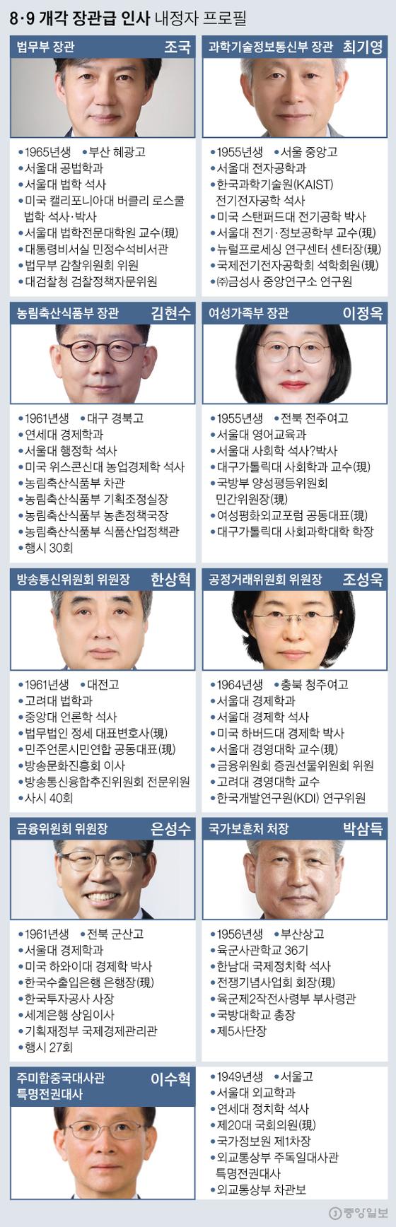 8·9 개각 장관급 인사 내정자 프로필. 그래픽=신재민 기자 shin.jaemin@joongang.co.kr
