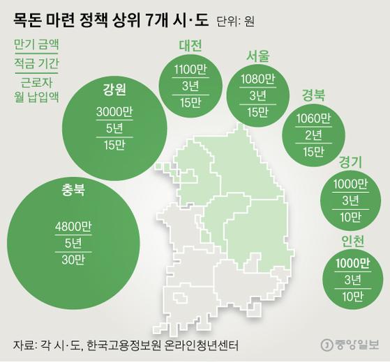목돈 마련 정책 상위 7개 시·도. 그래픽=신재민 기자 shin.jaemin@joongang.co.kr