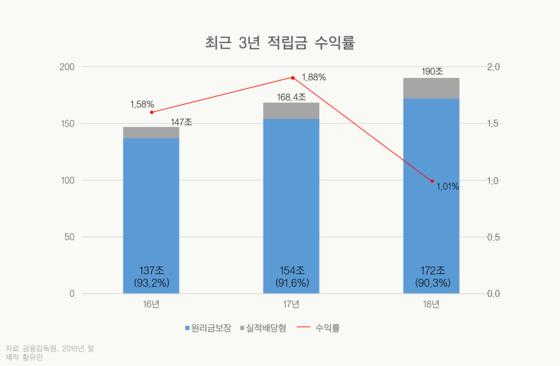 <그림1> 최근 3년 적립금 수익률 [자료 금융감독원, 2018년 말, 제작 황유민]