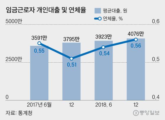 임금근로자 개인대출 및 연체율, 그래픽=김영희 02@joongang.co.kr