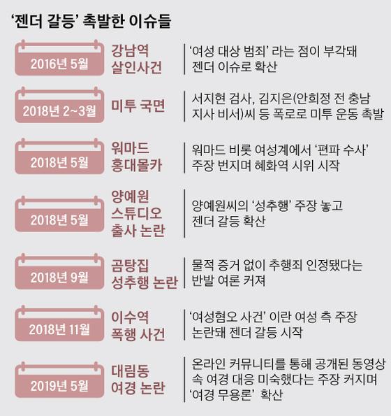 '젠더 갈등'촉발한 이슈들. 그래픽=박경민 기자 minn@joongang.co.kr