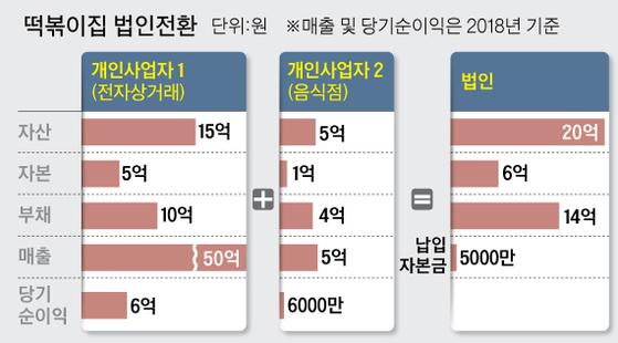 개인사업자 법인전환 그래픽=김주원 기자 zoom@joongang.co.kr