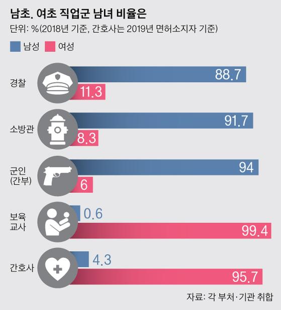 남초. 여초 직업군 남녀 비율은. 그래픽=박경민 기자 minn@joongang.co.kr
