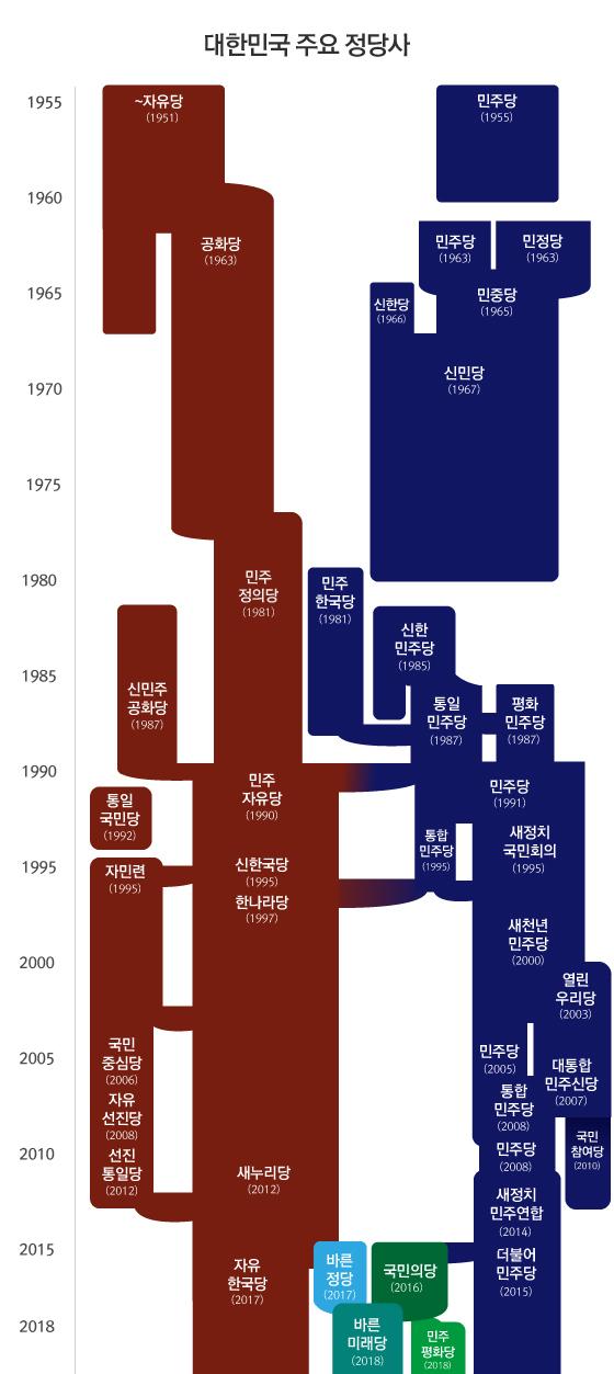 대한민국의 주요 정당사.