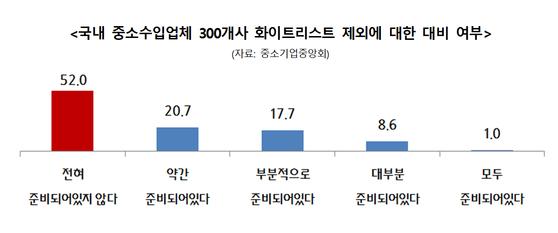 국내 중소수입업체 300개사 대상 일본 화이트리스트 제외에 대한 대비 여부 [자료 중소기업중앙회]