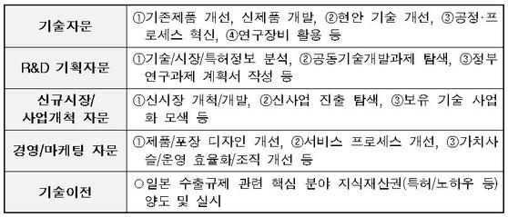 SKKU 기술혁신 자문단 지원 분야.