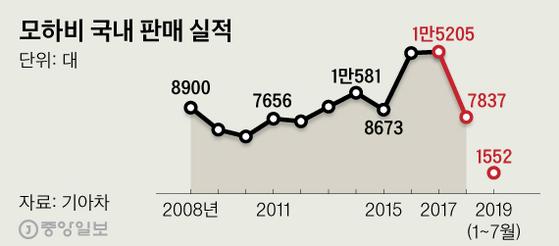 모하비 국내 판매 실적.그래픽=심정보 shim.jeongbo@joongang.co.kr