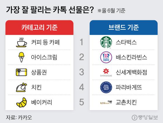가장 잘 팔리는 카톡 선물은. 그래픽=김현서 kim.hyeonseo12@joongang.co.kr